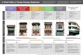 Architectural Home Styles Architectural Styles Guide