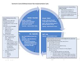 Cycle To Work At Rutland by Early Childhood Action Plan Implementation Cycle Building Bright