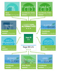 the best alternatives to sage 50 for small business owners getapp