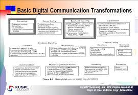 trellis quantization digital communications chapter 2 formatting and baseband