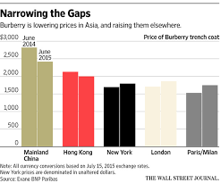 burberry sales growth sapped by asian shoppers shift wsj