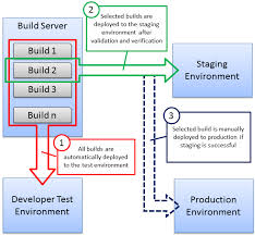 application lifecycle management from development to production