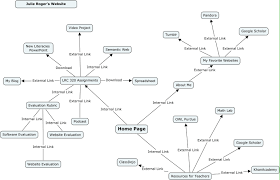 Semantic Map Concept Mapping