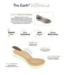 Comfort Shoes For Women Stylish Earth U2013 Chattanooga Shoe Company U2013 Birkenstock Fly London Naot