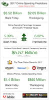 best thanks giving black friday deals 2017 black friday u0026 cyber monday spending trends numbers