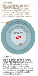 150 Feet In M Alert Diver Public Safety Announcement Boating And Diver Safety