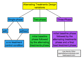 alternating treatment design alternating treatments design variations