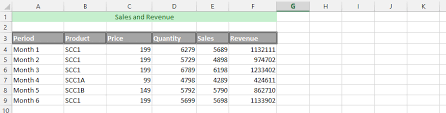 Sort A Pivot Table Best Excel Tutorial How To Sort A Pivot Table By Value