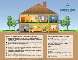 advantages of wireless hvac home automation