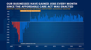 jobs under obama administration here s the truth president obama busts 4 myths about the economy