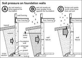 28 different types of house foundations pier or pile