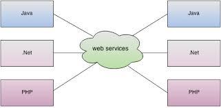 tutorial web service java what is web service javatpoint