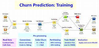 churn prediction knime
