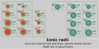 Ions Periodic Table Periodic Trends In Ionic Radii Chemistry Libretexts