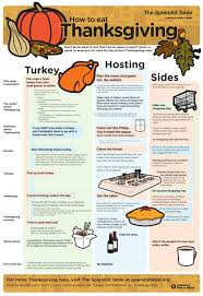 countdown to thanksgiving infographic sheet helps you plan