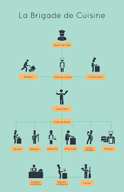modern kitchen brigade organizational chart 3 lessons sales managers can learn from professional kitchen chefs