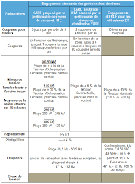 Tout Savoir Sur Les Normes électriques Françaises Qualité De L électricité Réseaux Publics D électricité Réseaux Cre