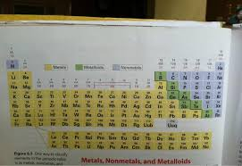Halogen On Periodic Table Four New Elements Added To The Periodic Table Ubergizmo