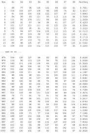 Normal Distribution Table Calculator Sampling Distribution Of Sample Variance Stat 414 415
