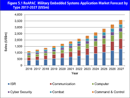 military pay table 2017 military embedded systems market forecast 2017 2027 def0056