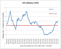 uk inflation rate and graphs economics help