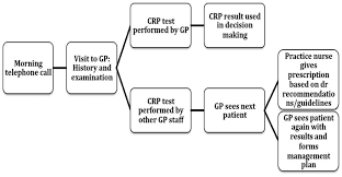 point of care c reactive protein for the diagnosis of lower