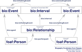 biography definition and characteristics core classes png
