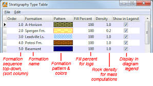types of table ls editing the stratigraphy types table