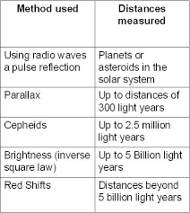 Light Year To Year Astronomical Unit Light Year Parsec