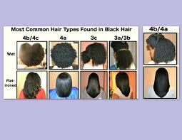 Hair Types by Common Hair Types For The Of Curls