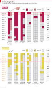Blind Chart Think Wine Connoisseurship Is Nonsense Blind Tasting Data Suggest