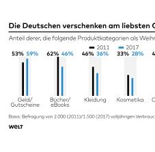 G Stige K Hen L Form Statistiken Zahlen Und Graphen Aktuelles Von Statista Bilder