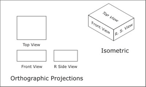 orthographic projection passnownow com
