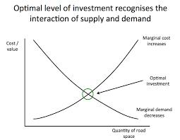 marginal costs supply curves slope upwards demand curves slope downwards are we