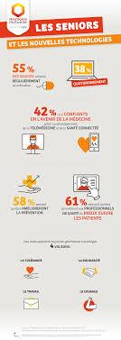 siege social harmonie mutuelle infographie les seniors et les nouvelles technologies silver