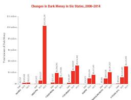 charter schools u0026 dark money u2013 the moral universe