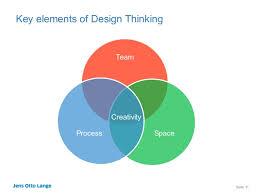 Design Thinking Elements | design thinking mobile monday