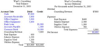 Interim Balance Sheet Template Accounting Trial Balance Exle And Financial Statement