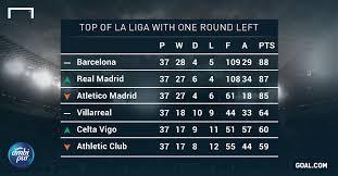 Laliga Table La Liga Table U2014 Latest News Images And Photos U2014 Crypticimages