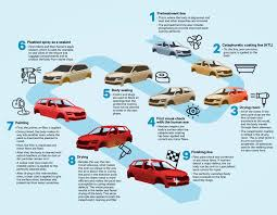 is paint any step by step through škoda s state of the paint shop