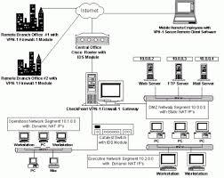 home av network design home network design