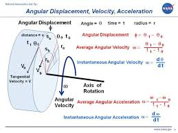 angular displacement velocity acceleration