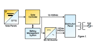 solar power plant circuit diagram circuit and schematics diagram