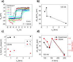 quantification of surface displacements and electromechanical
