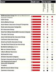 best home insurance companies california auto homeowners insurance company ratings
