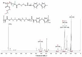 synthesis of urethane u2014acrylic multi block copolymers via