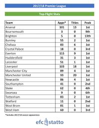 2017 2018 premier league table premier league 2017 2018 page 2