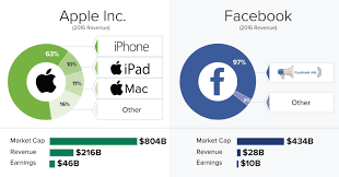 Five Of The Technology Industry S Biggest Political - chart here s how 5 tech giants make their billions