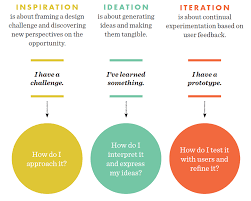 design thinking elements how do i do user experience elements of ux a librarian s guide