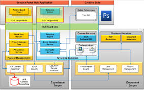 architecture web application architecture diagram popular home